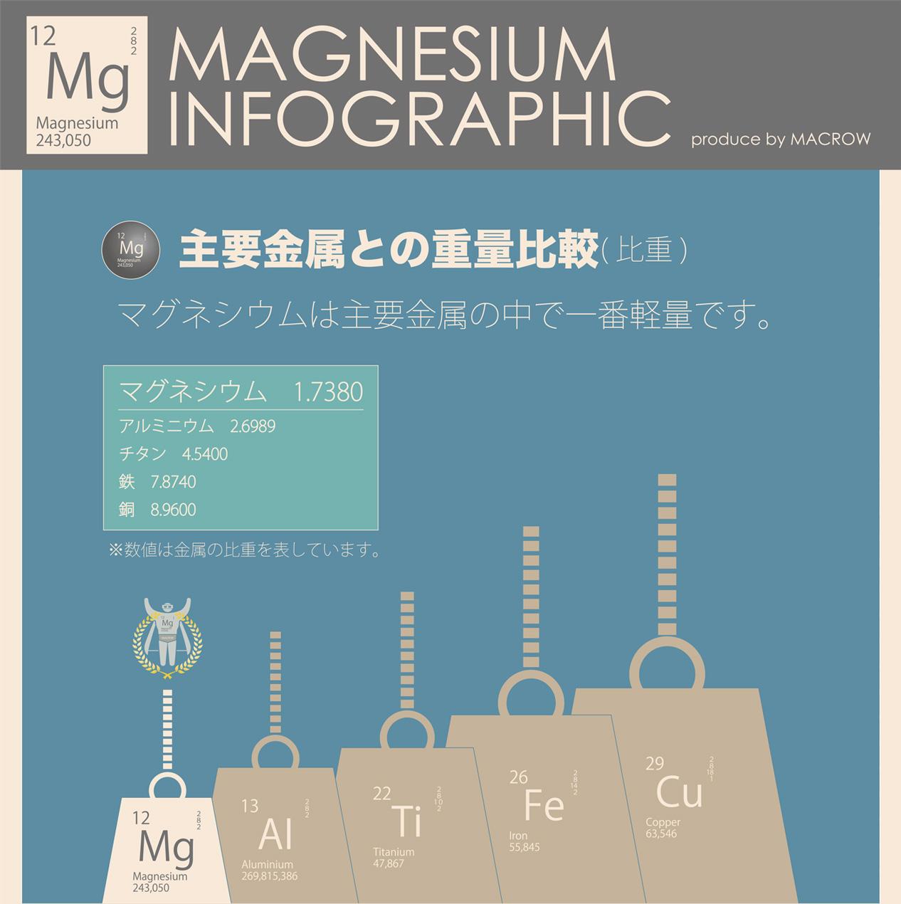 マグネシウムの重さは、鉄の4分の1、チタンの2分の1、アルミの3分の2。実用金属中最軽量!