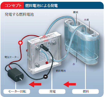 燃料電池車キット、fuel cell 10でできること。