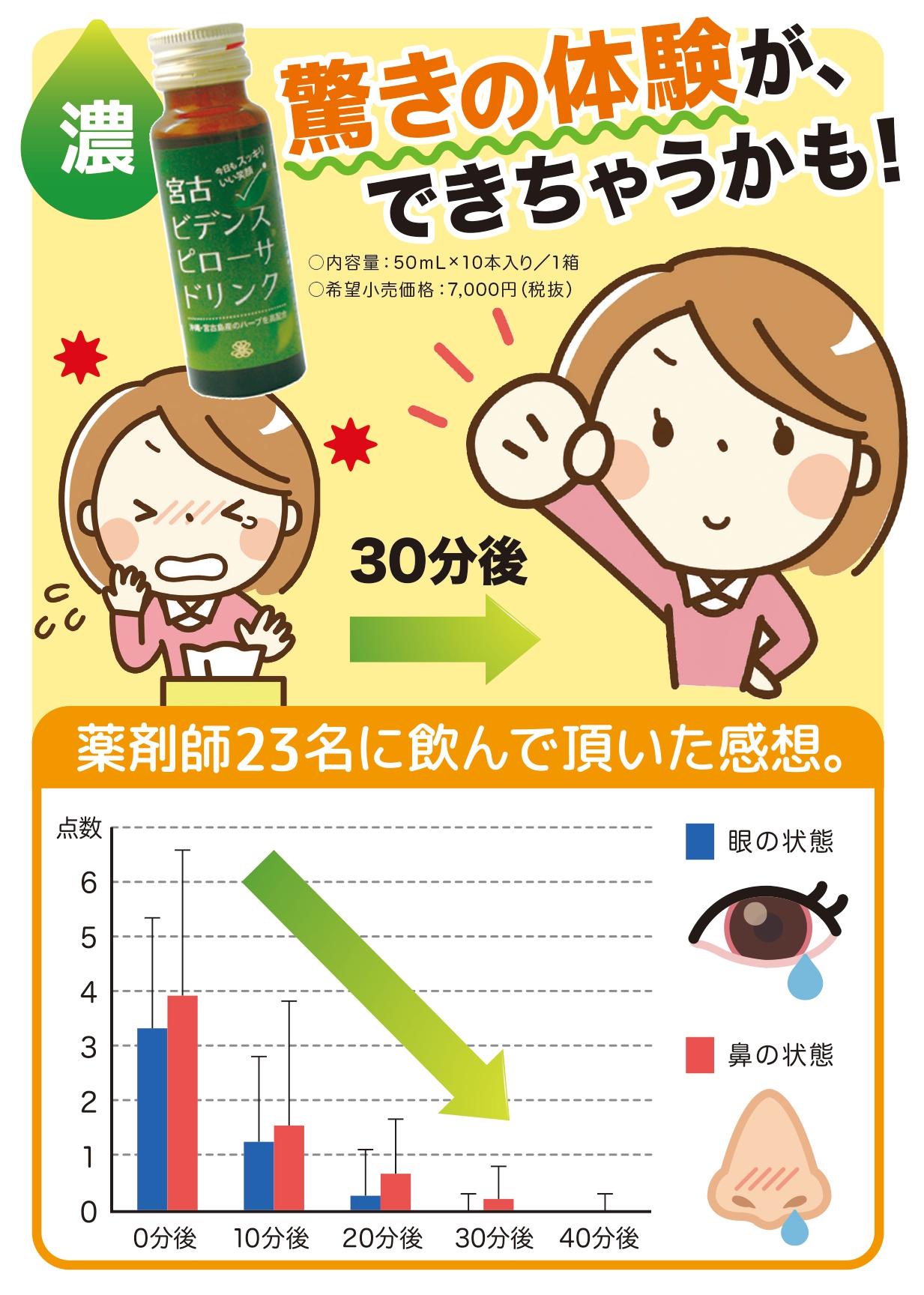 花粉症の季節です。目や鼻がすっきりしない方にお試し頂きたい商品です!